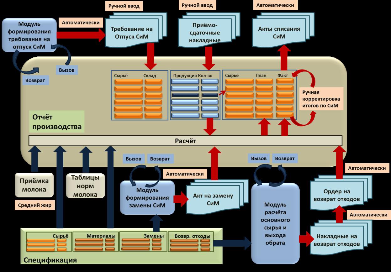 Схема распределения сырья
