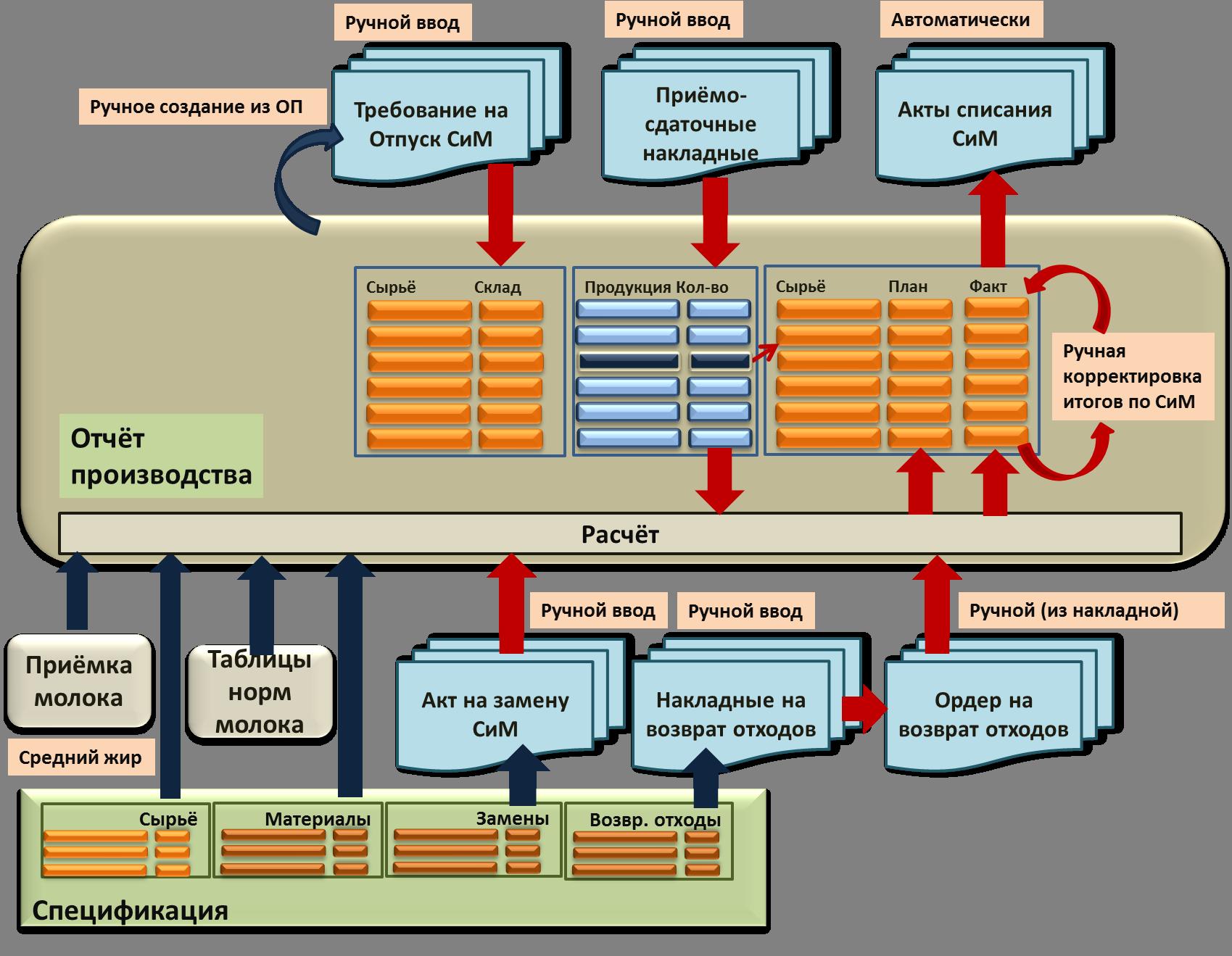 Схема движения сырья на производстве
